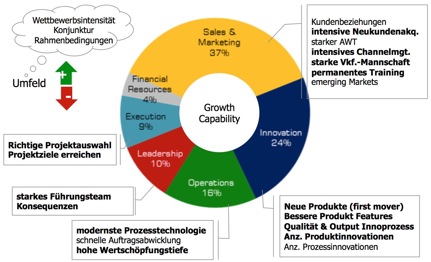 MCG Wachstumsstudie 2013
