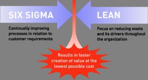 Lean Six Sigma_Blogbild_Text