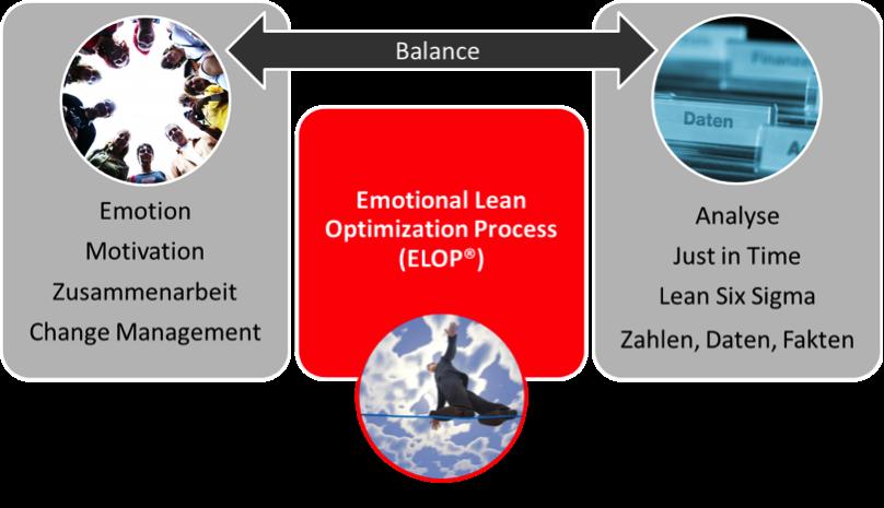 MCG Produktivität Profitabilität ELOP