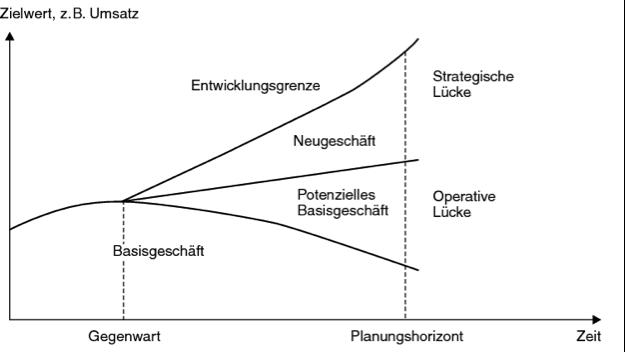 MCG GAP Analyse