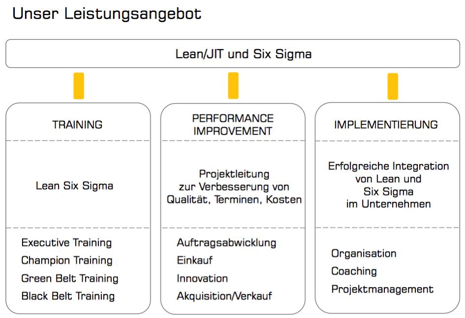 MCG Lean Six Sigma Training