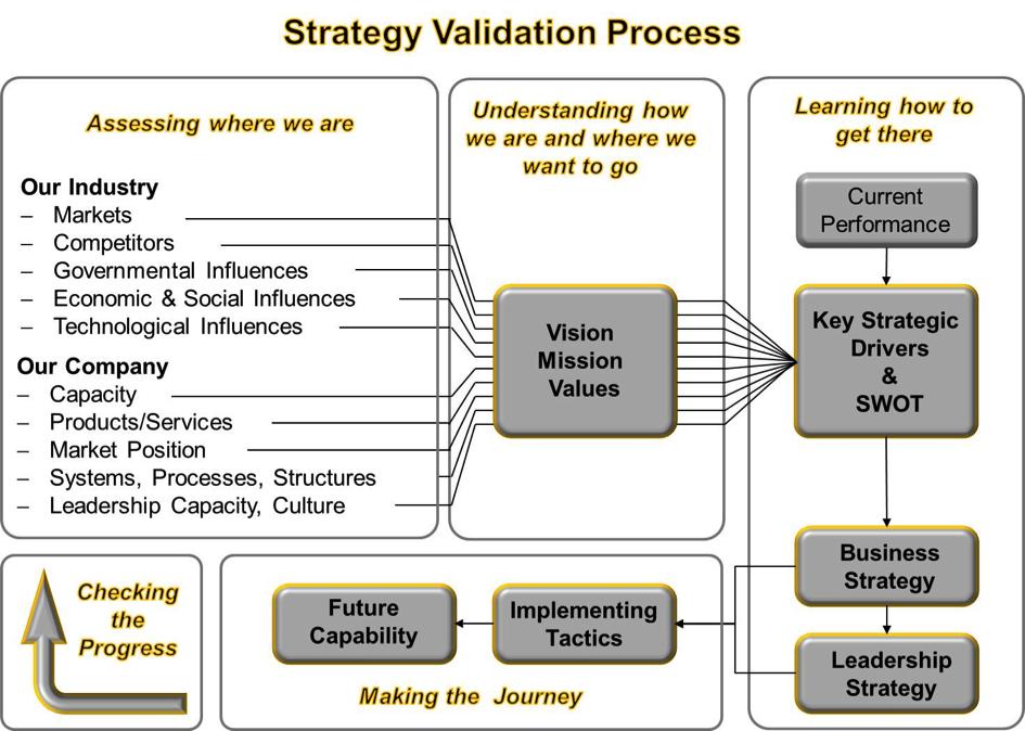 MCG Strategie Validierung