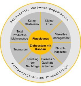 MCG Lean Prozessmanagement