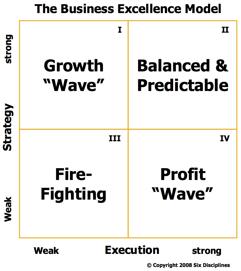 Gary Harpst Business Excellence Model, MCG