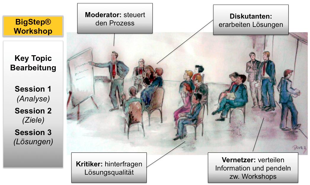 MCG BigStep Workshop Rollen